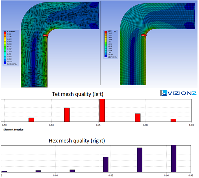 VizionZ Engineering Result Comparison FEM Mesh Type