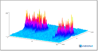 Advance Spectral Analysis Frequency 3D