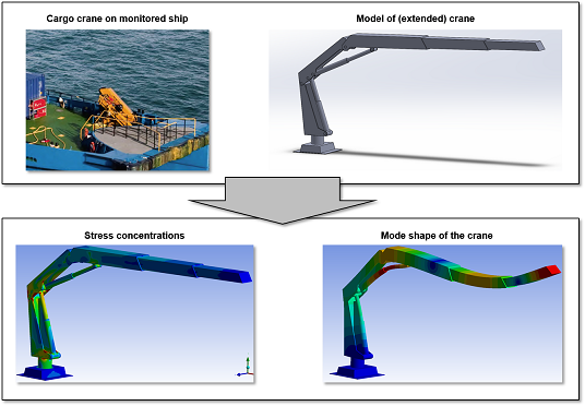 CTV Cargo Crane Motion Analysis